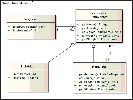 Diagrama de Classes utilizando o padrão Composite