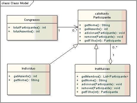 Diagrama de Classes utilizando o padrão Composite