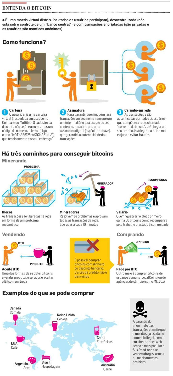 info-bitcoin-completo