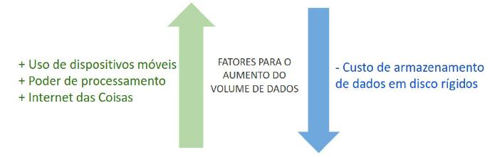 Fatores para o Aumento do Volume de Dados. (MARQUESONE, 2016)