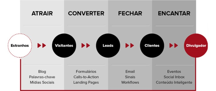 Figura 2. Funil de Conversão do Marketing de Conteúdo. (PAREDES, 2016)