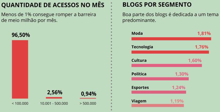Figura 4. Acessos e Segmentos dos Blogs Brasileiros (BIG DATA CORP, 2017)
