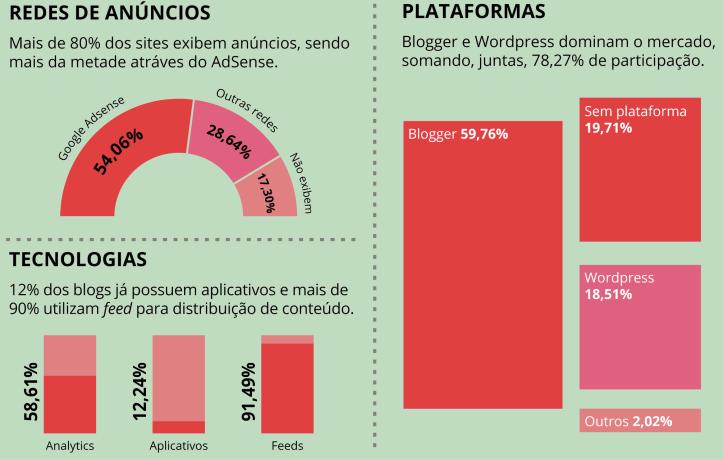 Figura 5. Anúncios, Plataformas e Tecnologias dos Blogs Brasileiros (BIGDATA CORP, 2017)