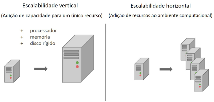 Escalabilidade: Vertical x Horizontal. (MARQUESONE, 2016)