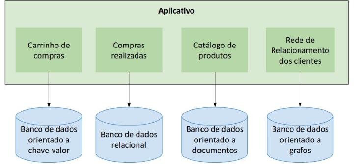 Figura 1.3 - Exemplo de solução híbrida de armazenamento de dados. (MARQUESONE, 2016)