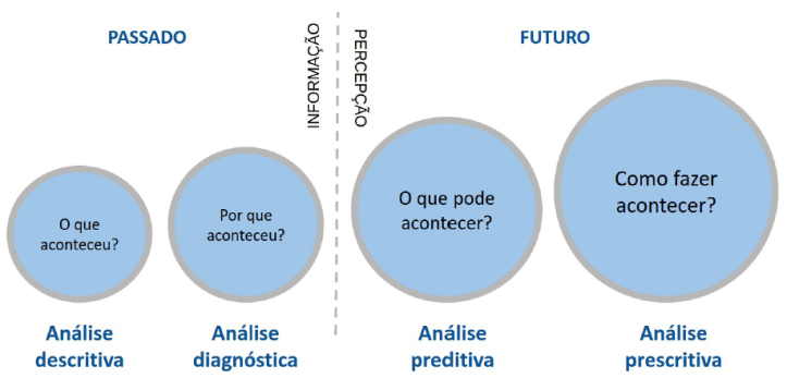 Figura 1.4 - Categorias de técnicas analytics. (MARQUESONE, 2016)