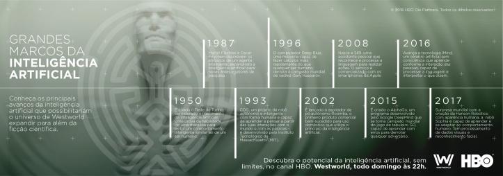 Marcos da Inteligência Artificial - Infográfico WestWolrd HBO