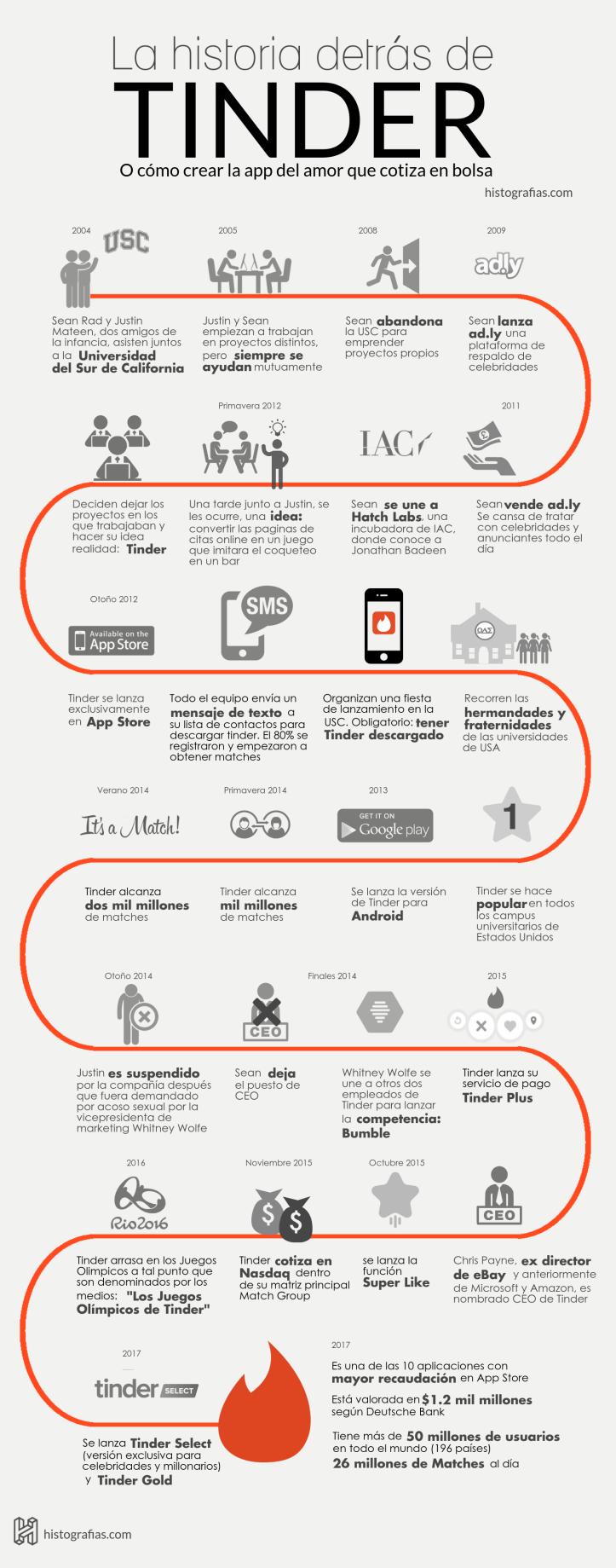 História do Tinder - Infográfico