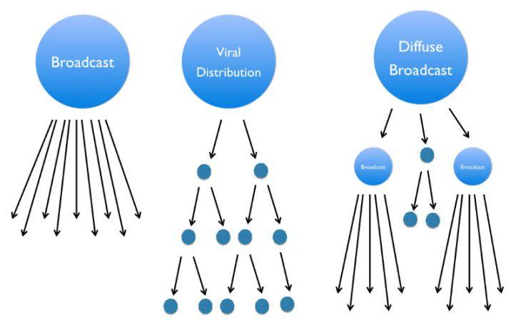 O Mito Viral - Hit: Compatilhador x Transmissores ás Escuras