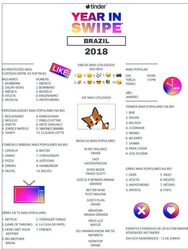 tinder_year-in-swipe-2018-brasil-fact-sheet-740x941-e1562961565757.jpg